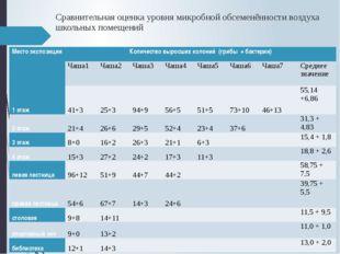 Сравнительная оценка уровня микробной обсеменённости воздуха школьных помещен