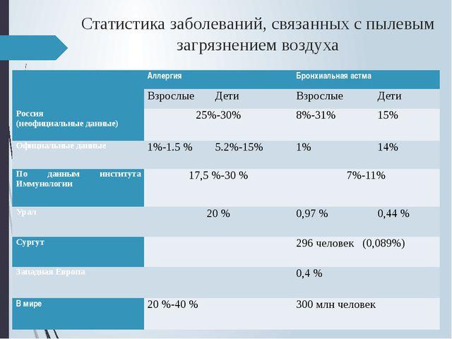 Статистика заболеваний, связанных с пылевым загрязнением воздуха  Аллергия Б...
