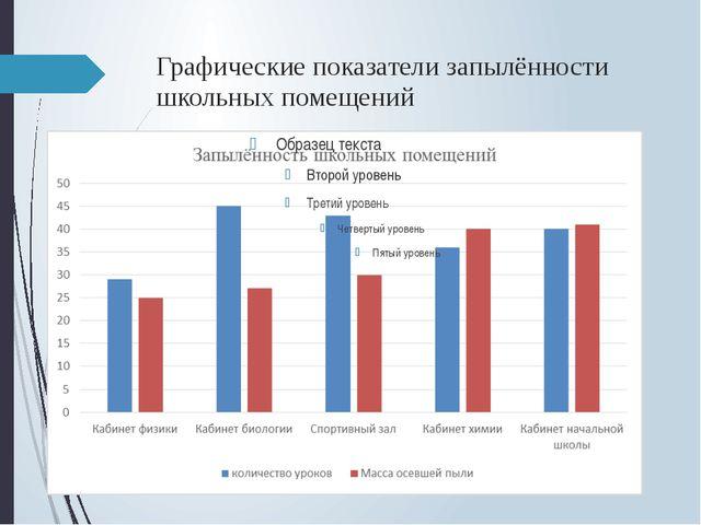Графические показатели запылённости школьных помещений
