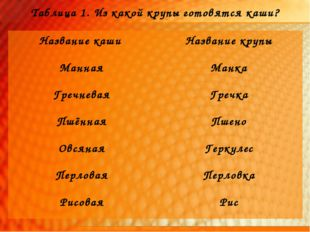 Таблица 1. Из какой крупы готовятся каши? Название каши Название крупы Манна