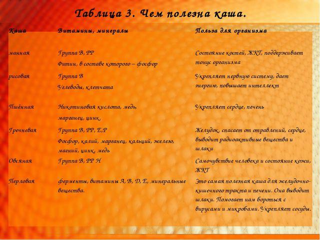 Таблица 3. Чем полезна каша. КашаВитамины, минералыПольза для организма ман...