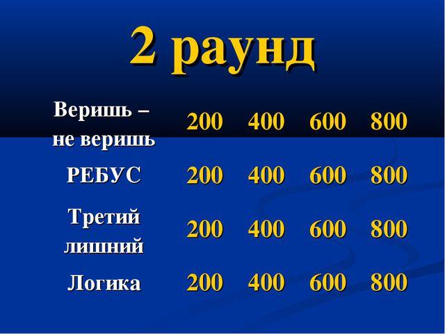 2 раунд Веришь – не веришь200400600800 РЕБУС200400600800 Третий лишни...