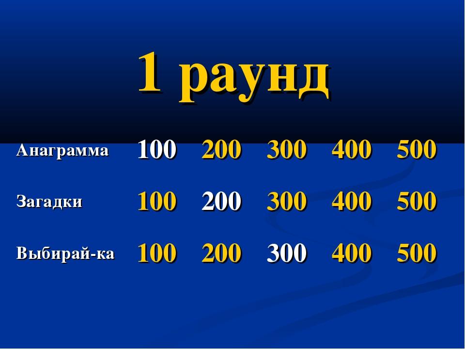 1 раунд Анаграмма100200300400500 Загадки100200300400500 Выбирай-ка...