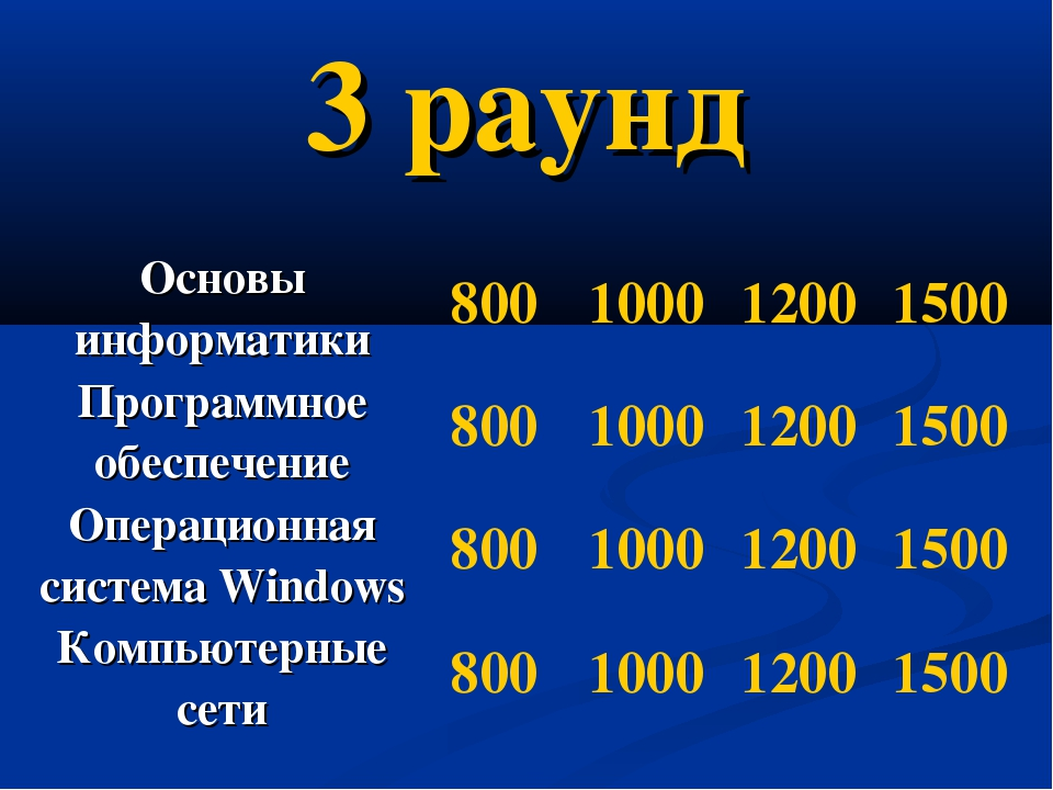 3 раунд Основы информатики800100012001500 Программное обеспечение800100...