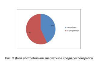 Рис. 3 Доля употребления энергетиков среди респондентов