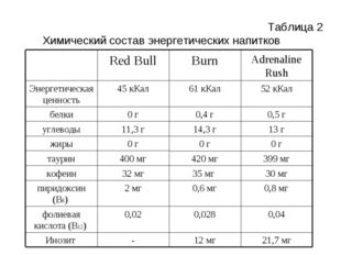Химический состав энергетических напитков Таблица 2