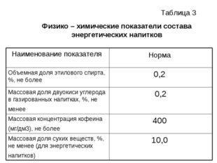 Физико – химические показатели состава энергетических напитков Таблица 3