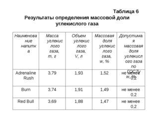Таблица 6 Результаты определения массовой доли углекислого газа Таблица 6