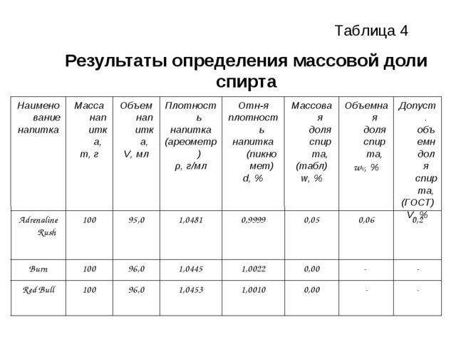 Результаты определения массовой доли спирта Таблица 4