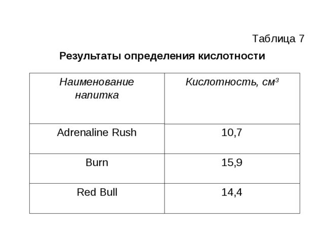 Результаты определения кислотности Таблица 7