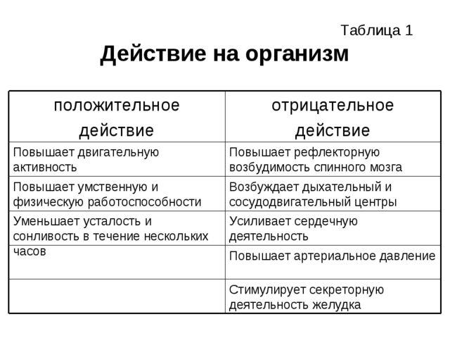 Действие на организм Таблица 1