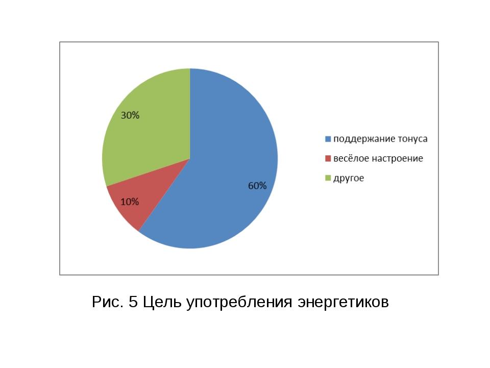 Рис. 5 Цель употребления энергетиков