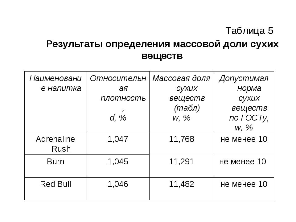 Результаты определения массовой доли сухих веществ Таблица 5