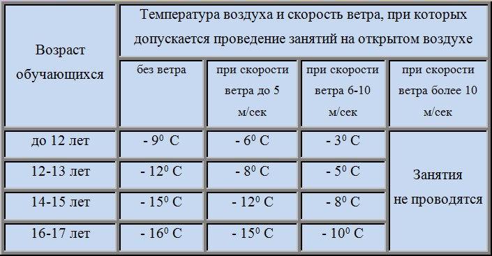 квартиру при какой температуре отменяются занятия в дошкольных учреждениях его