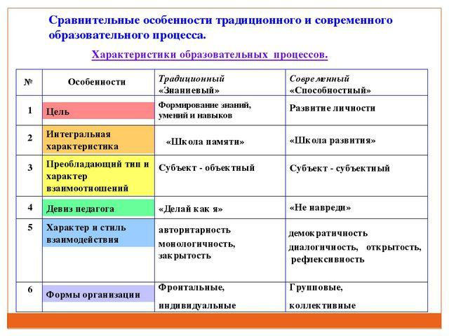 Сравнительные особенности традиционного и современного образовательного проце...
