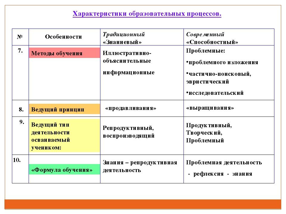 «Формула обучения» Ведущий тип деятельности осваиваемый учеником: Ведущий при...