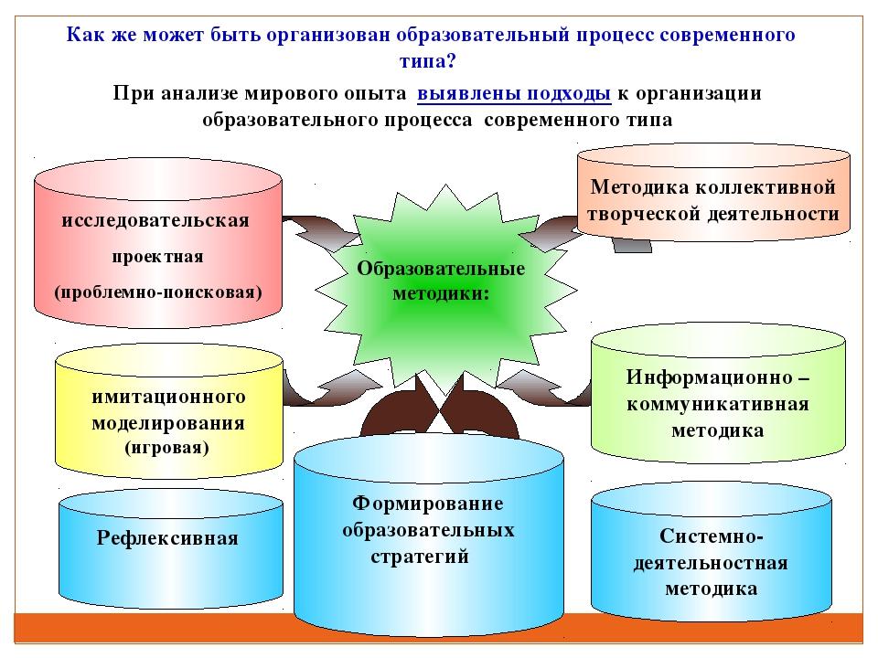 Рефлексивная При анализе мирового опыта выявлены подходы к организации образо...