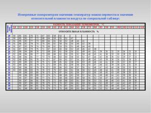 Измеренные психрометром значения температур можно перевести в значение относи