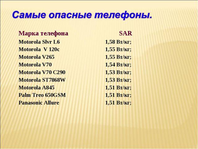 Марка телефона SAR Motorola Slvr L6 1,58 Вт/кг; Motorola V 120c 1,55 Вт/кг...