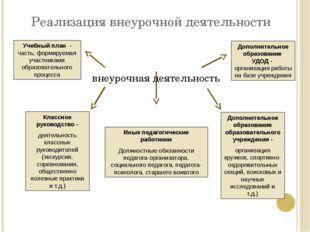 Реализация внеурочной деятельности внеурочная деятельность Учебный план - час