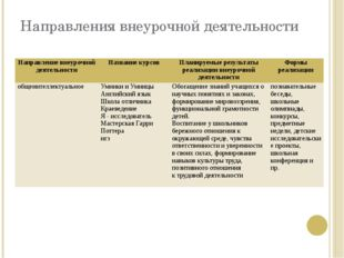 Направления внеурочной деятельности Направление внеурочной деятельности Назва