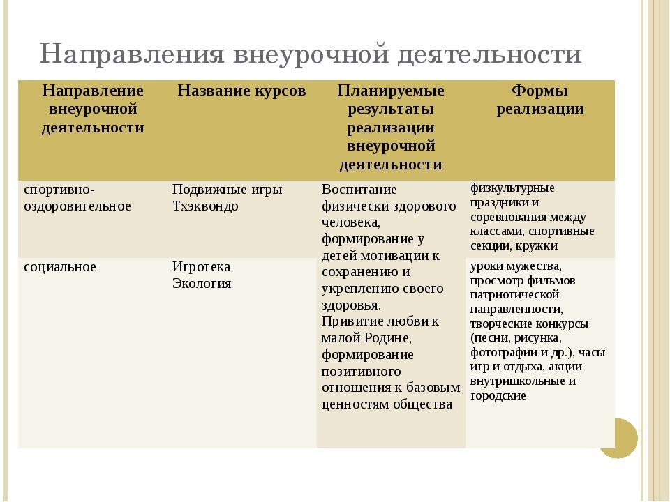 Направления внеурочной деятельности Направление внеурочной деятельности Назва...
