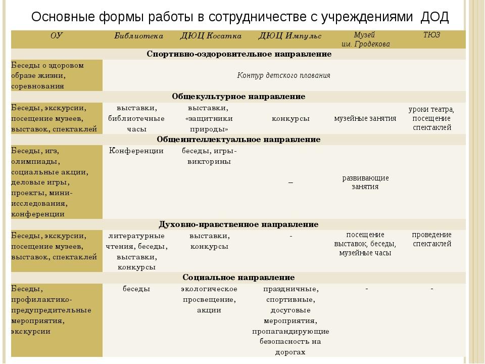 Основные формы работы в сотрудничестве с учреждениями ДОД ОУ Библиотека ДЮЦКо...