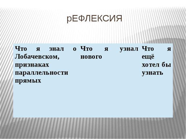 рЕФЛЕКСИЯ Что я знал о Лобачевском, признаках параллельности прямых Что я узн...