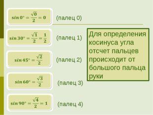 (палец 0) (палец 1) (палец 2) (палец 3) (палец 4) Для определения косинуса у
