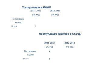 Поступление в ЯКШИ Поступление кадетов в ССУзы 2011-2012 уч. год2012-2013