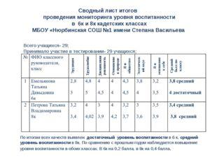 Сводный лист итогов проведения мониторинга уровня воспитанности в 6к и 8к кад