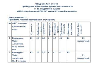Сводный лист итогов проведения мониторинга уровня воспитанности в 10 к кадетс