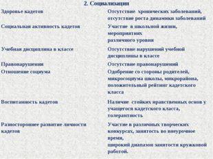 2. Социализация Здоровье кадетов Отсутствие хронических заболеваний, отсутс