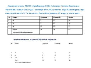 Кадетские классы МБОУ «Нюрбинская СОШ №1 имени Степана Васильева» образованы