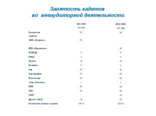 Занятость кадетов во внеаудиторной деятельности 2011-2012 уч. год2012-2013