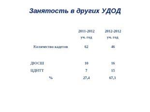 Занятость в других УДОД 2011-2012 уч. год2012-2012 уч. год Количество каде