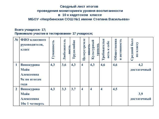 Сводный лист итогов проведения мониторинга уровня воспитанности в 10 к кадетс...