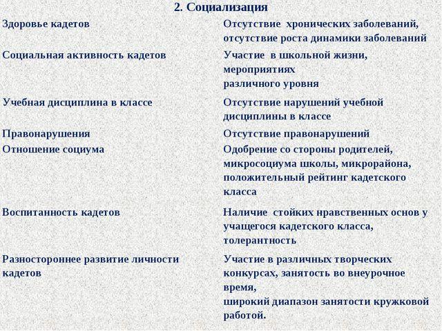 2. Социализация Здоровье кадетов Отсутствие хронических заболеваний, отсутс...
