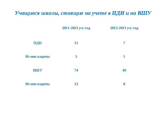 Учащиеся школы, стоящие на учете в ПДН и на ВШУ 2011-2012 уч. год2012-2013...