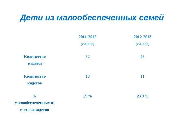 Дети из малообеспеченных семей 2011-2012 уч. год2012-2013 уч. год Количест...