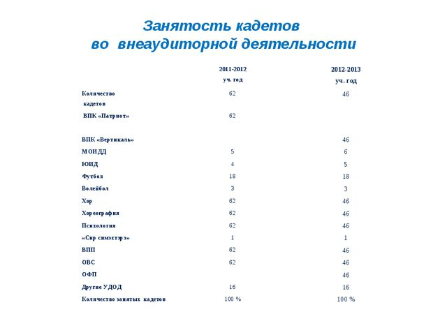Занятость кадетов во внеаудиторной деятельности 2011-2012 уч. год2012-2013...