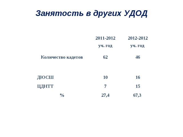 Занятость в других УДОД 2011-2012 уч. год2012-2012 уч. год Количество каде...