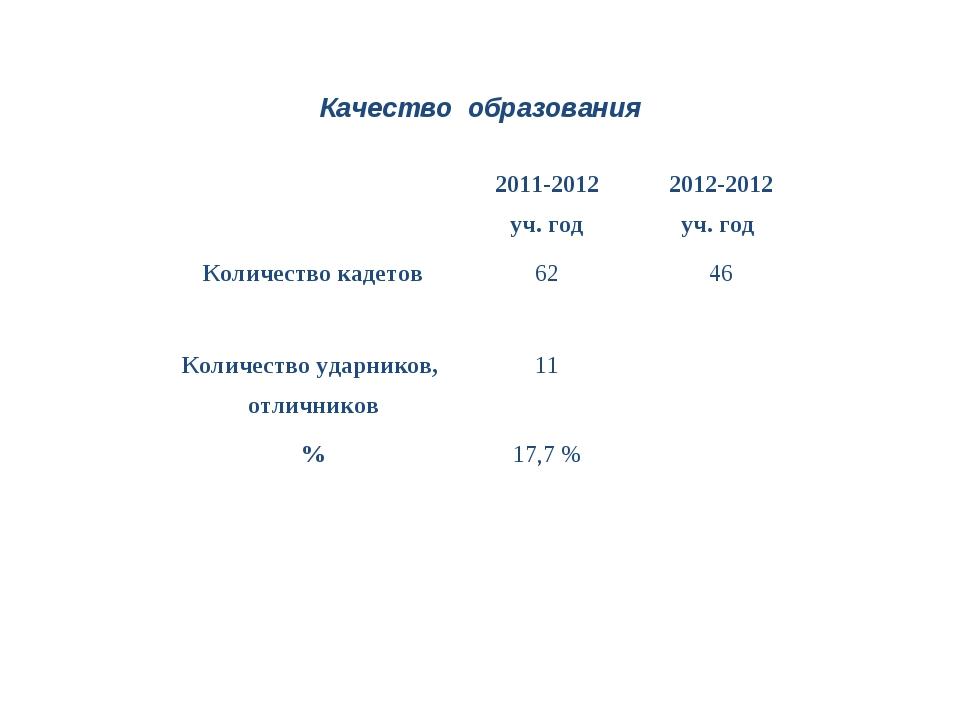 Качество образования 2011-2012 уч. год2012-2012 уч. год Количество кадето...