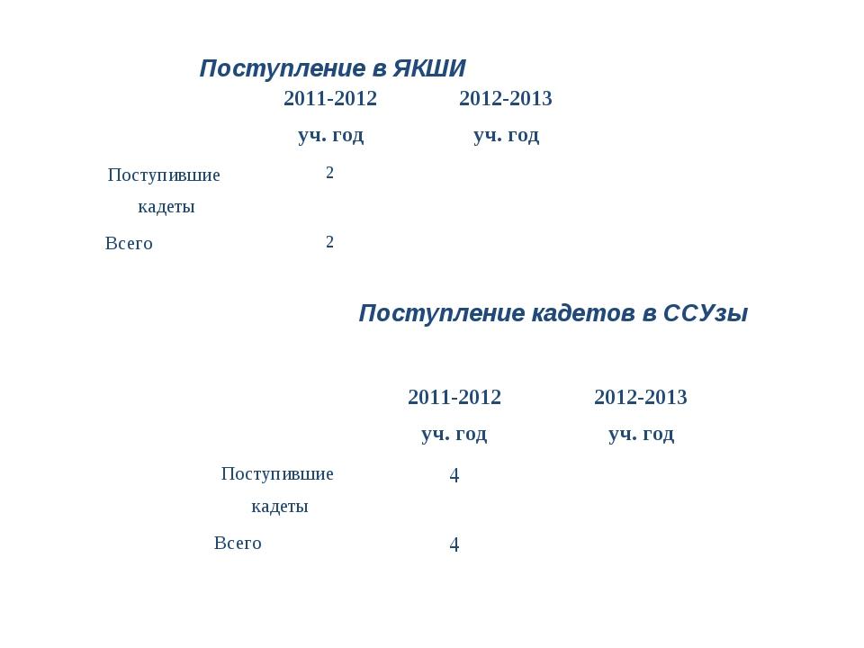 Поступление в ЯКШИ Поступление кадетов в ССУзы 2011-2012 уч. год2012-2013...