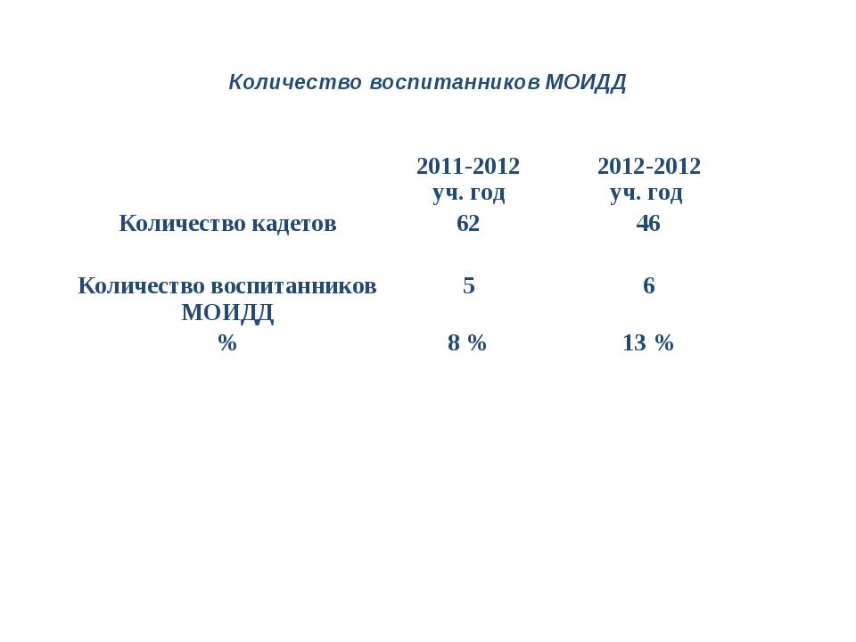 Количество воспитанников МОИДД 2011-2012 уч. год2012-2012 уч. год Количес...