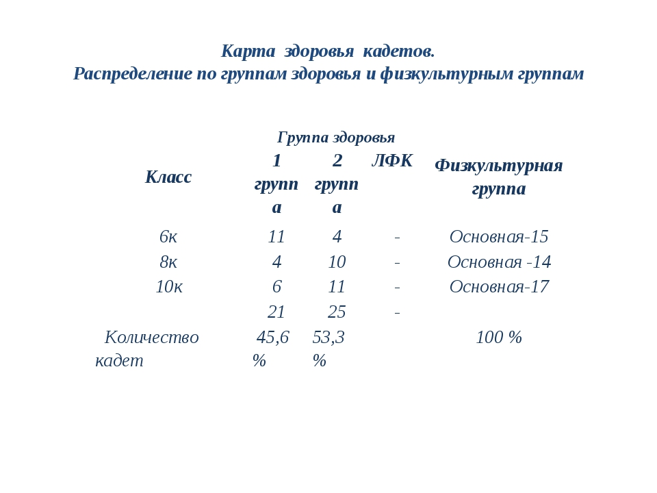 Карта здоровья кадетов. Распределение по группам здоровья и физкультурным гру...