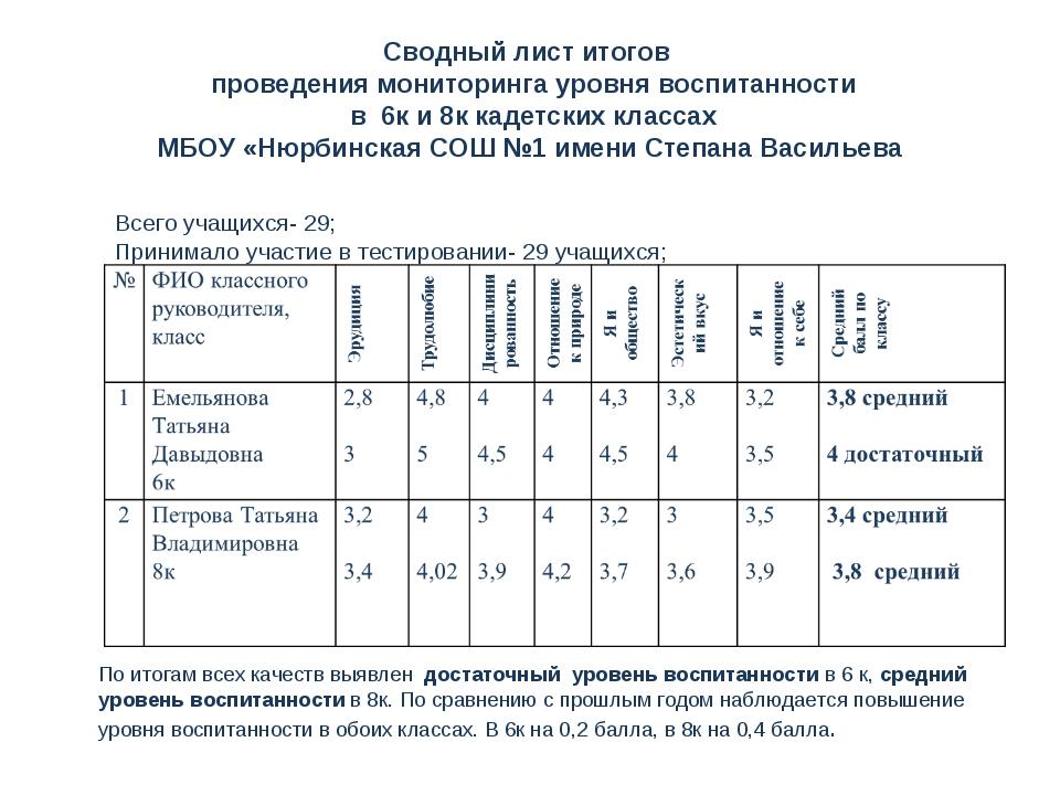 Сводный лист итогов проведения мониторинга уровня воспитанности в 6к и 8к кад...