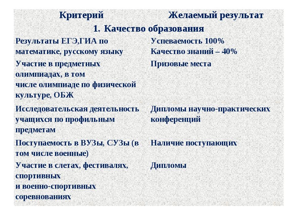 КритерийЖелаемый результат Качество образования Результаты ЕГЭ,ГИА по матем...