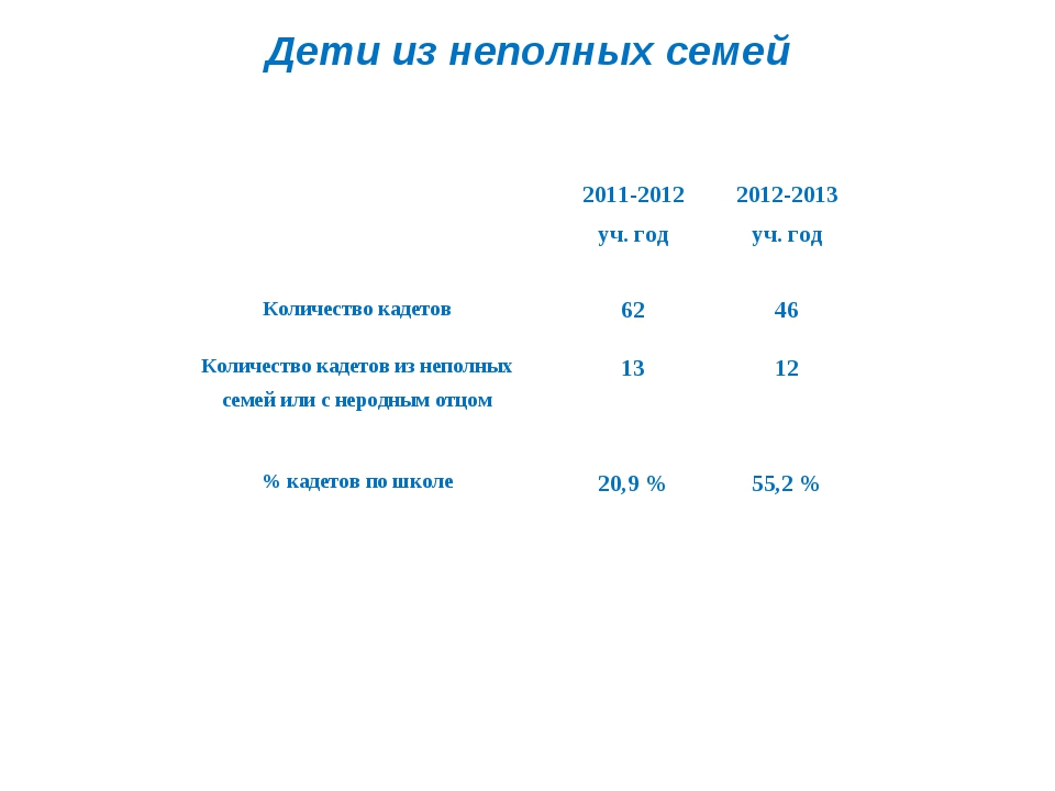 Дети из неполных семей 2011-2012 уч. год2012-2013 уч. год Количество кадет...