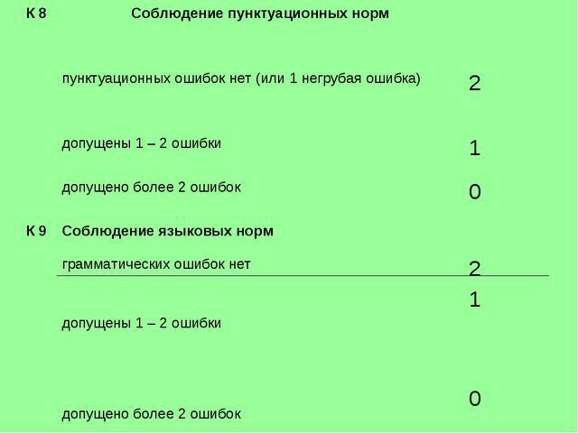 К 8 Соблюдение пунктуационных норм  пунктуационных ошибок нет (или 1 негруб...